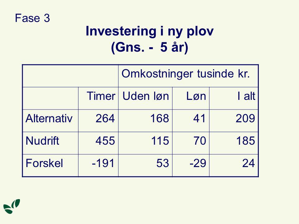 Investering i ny plov (Gns. - 5 år)