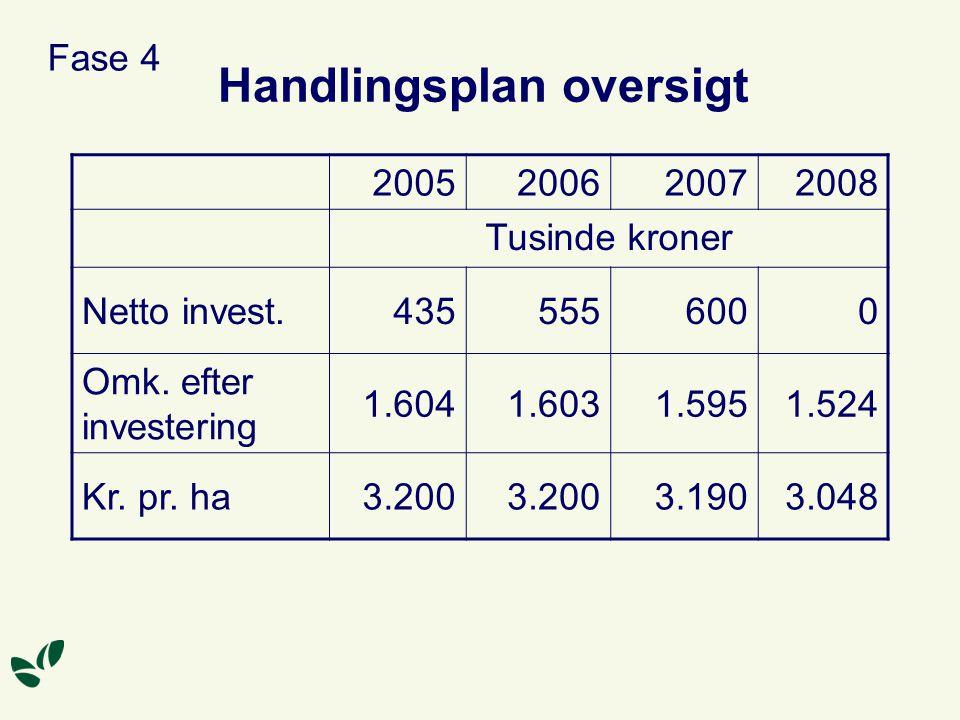 Handlingsplan oversigt