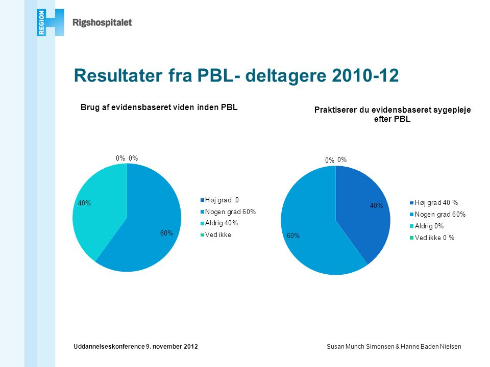 Resultater fra PBL- deltagere 2010-12