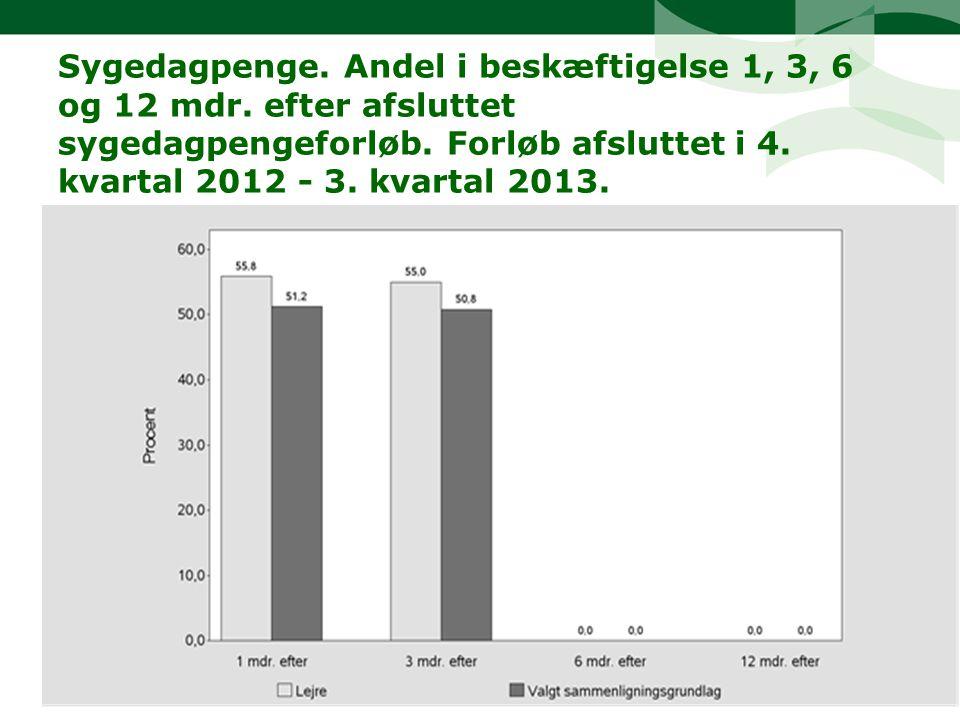 Sygedagpenge. Andel i beskæftigelse 1, 3, 6 og 12 mdr