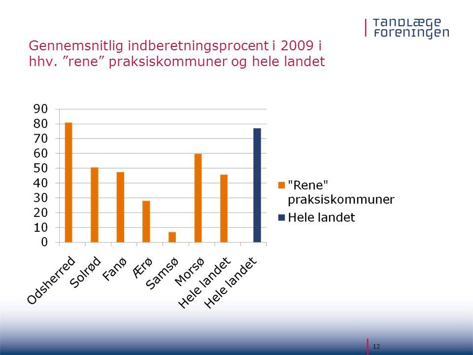 Gennemsnitlig indberetningsprocent i 2009 i hhv