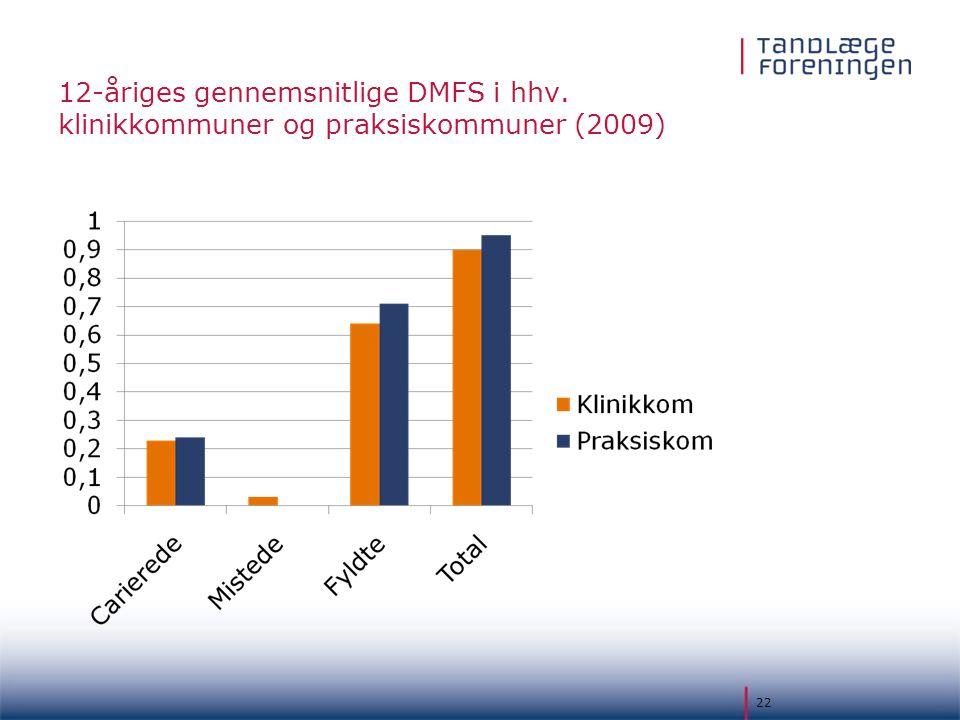 12-åriges gennemsnitlige DMFS i hhv
