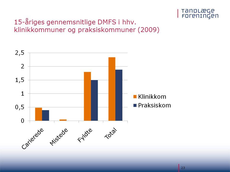 15-åriges gennemsnitlige DMFS i hhv