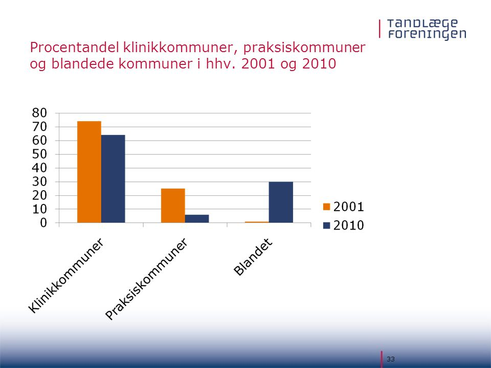 Procentandel klinikkommuner, praksiskommuner og blandede kommuner i hhv. 2001 og 2010