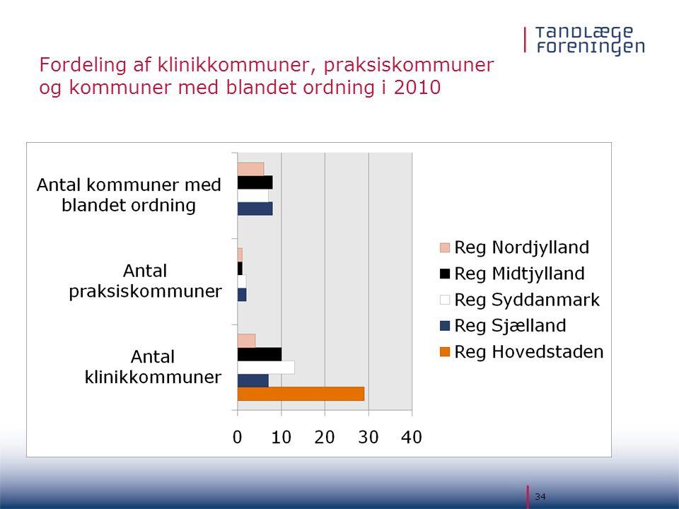 Fordeling af klinikkommuner, praksiskommuner og kommuner med blandet ordning i 2010