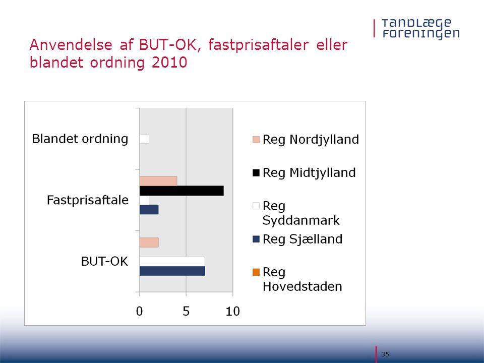 Anvendelse af BUT-OK, fastprisaftaler eller blandet ordning 2010