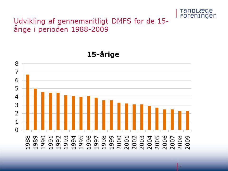 Udvikling af gennemsnitligt DMFS for de 15-årige i perioden 1988-2009