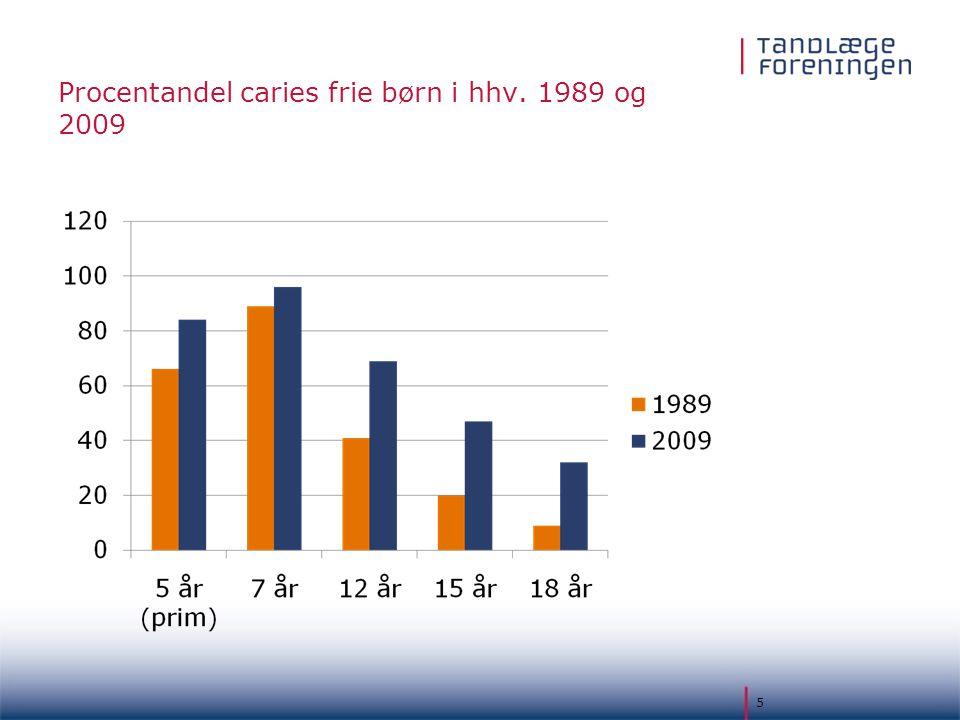 Procentandel caries frie børn i hhv. 1989 og 2009