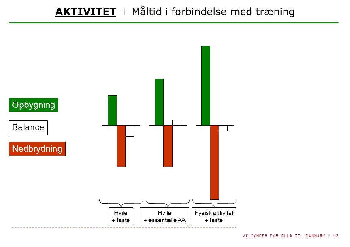 AKTIVITET + Måltid i forbindelse med træning