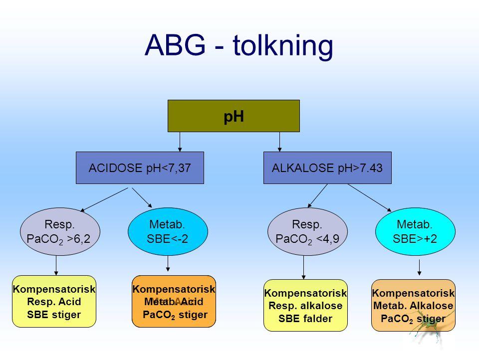 ABG - tolkning pH ACIDOSE pH<7,37 ALKALOSE pH>7.43 Resp.