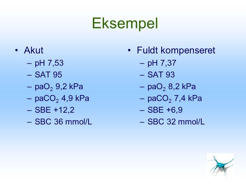 Eksempel Akut Fuldt kompenseret pH 7,53 SAT 95 paO2 9,2 kPa