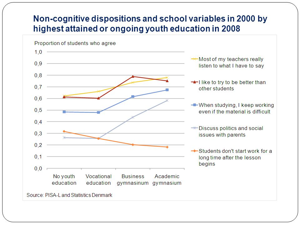 Non-cognitive dispositions and school variables in 2000 by highest attained or ongoing youth education in 2008