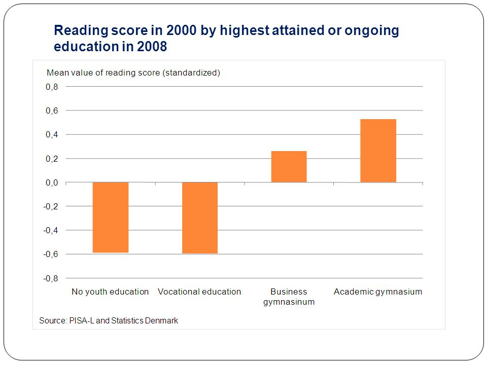 Reading score in 2000 by highest attained or ongoing education in 2008