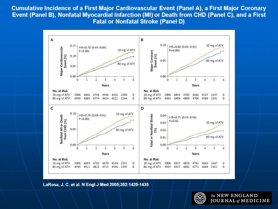 Cumulative Incidence of a First Major Cardiovascular Event (Panel A), a First Major Coronary Event (Panel B), Nonfatal Myocardial Infarction (MI) or Death from CHD (Panel C), and a First Fatal or Nonfatal Stroke (Panel D)