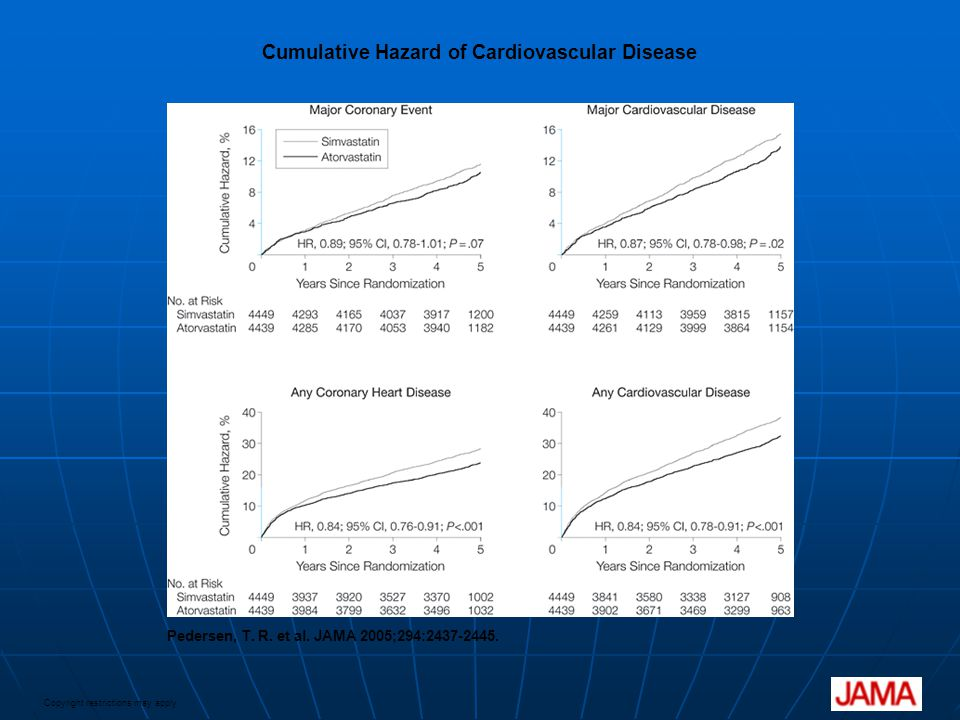 Cumulative Hazard of Cardiovascular Disease