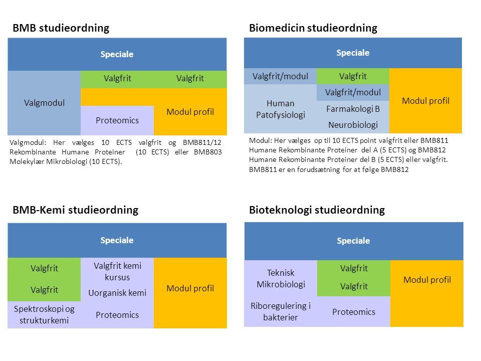 Biomedicin studieordning
