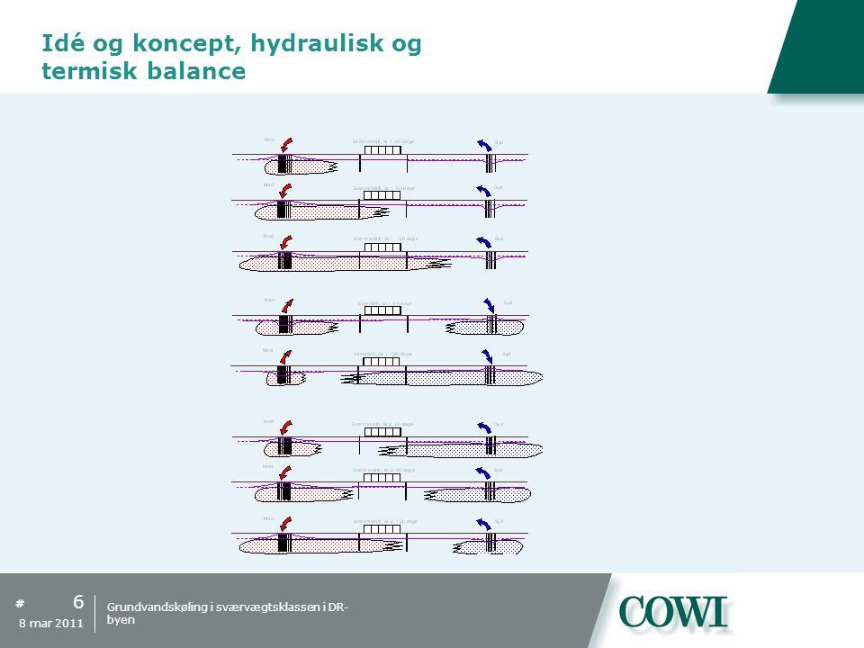 Idé og koncept, hydraulisk og termisk balance
