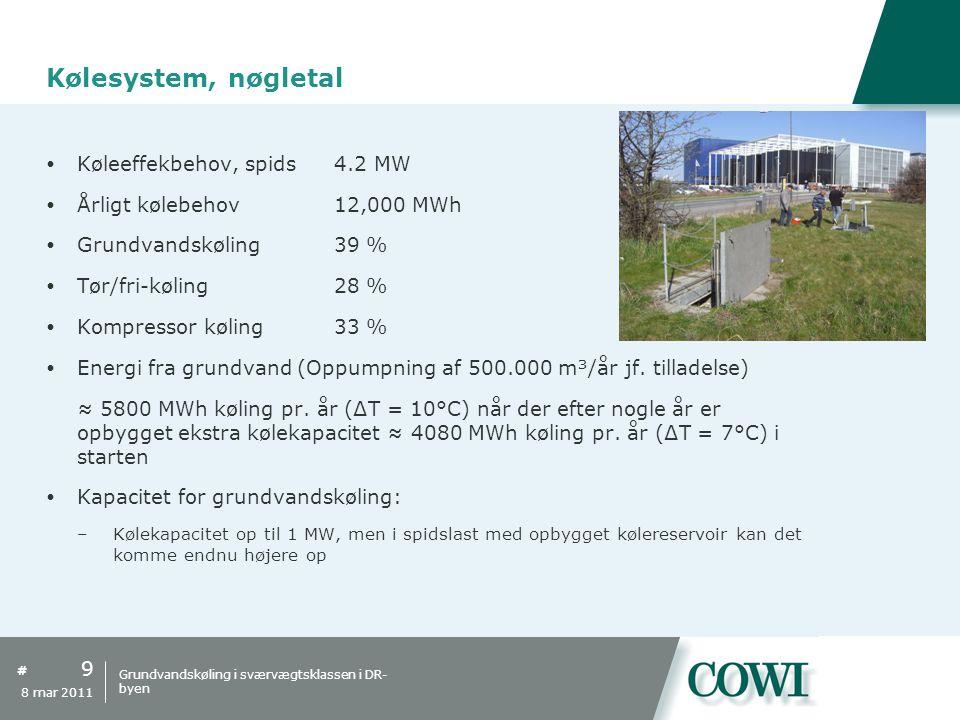 Kølesystem, nøgletal Køleeffekbehov, spids 4.2 MW