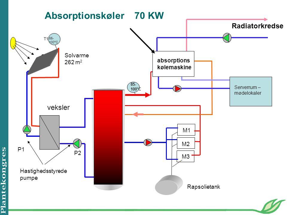 Absorptionskøler 70 KW Radiatorkredse veksler Solvarme 262 m2