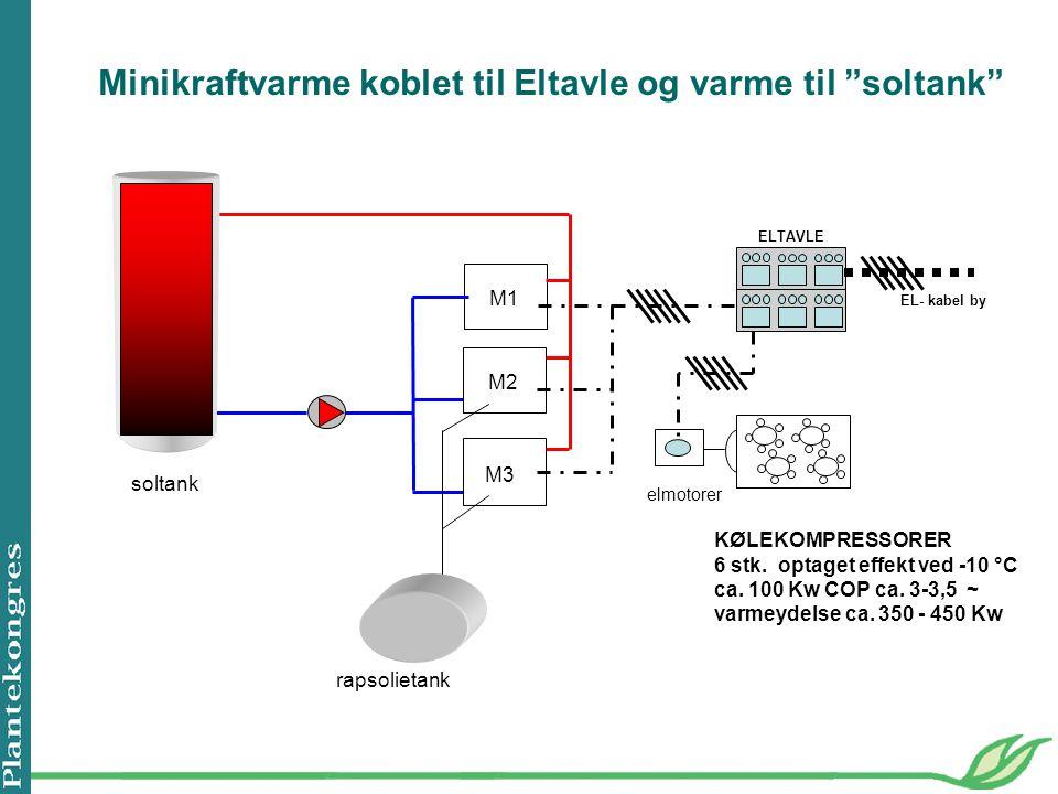 Minikraftvarme koblet til Eltavle og varme til soltank