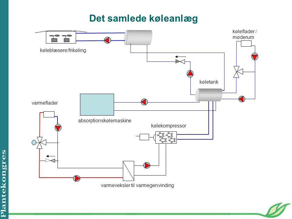 Det samlede køleanlæg køleflader / møderum køleblæsere/frikøling