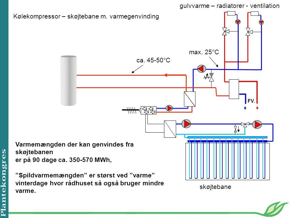 gulvvarme – radiatorer - ventilation