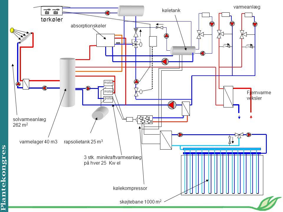 tørkøler varmeanlæg køletank absorptionskøler Fjernvarme veksler