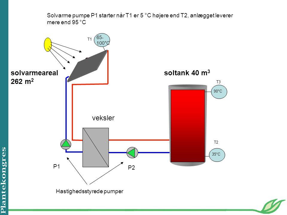 solvarmeareal 262 m2 soltank 40 m3 veksler