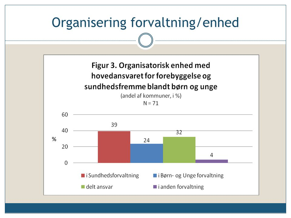 Organisering forvaltning/enhed