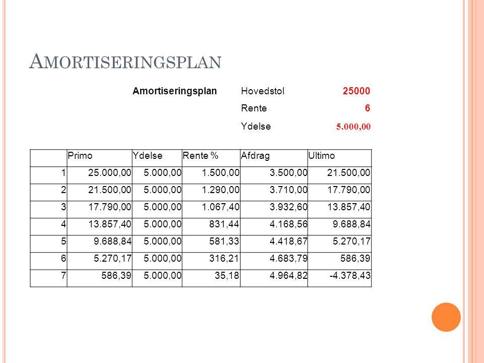 Amortiseringsplan Amortiseringsplan Hovedstol 25000 Rente 6 Ydelse