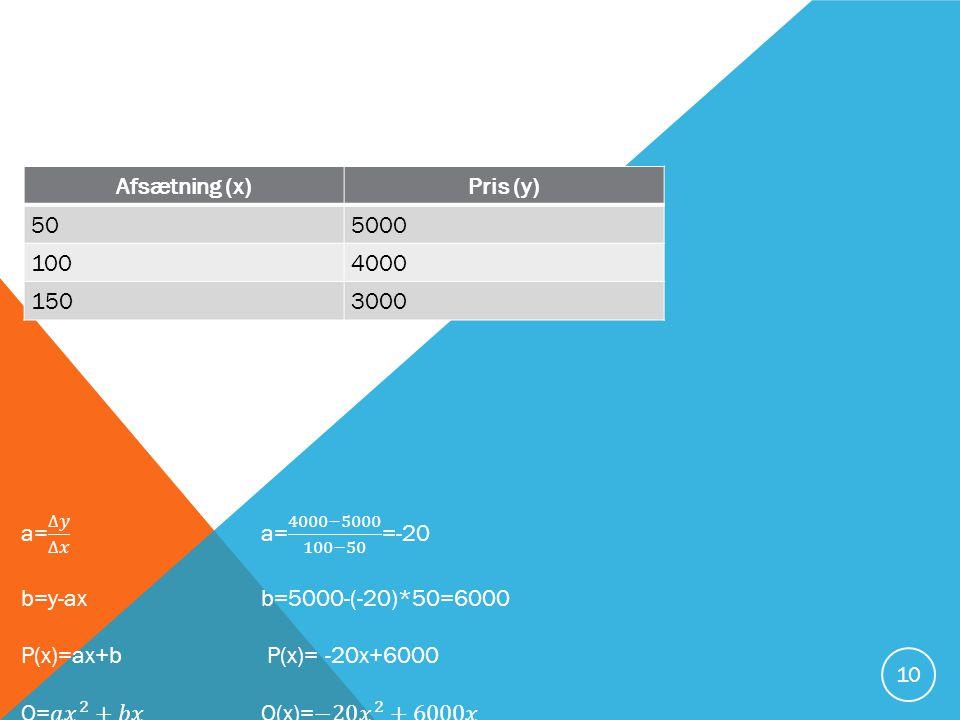 Afsætning (x) Pris (y) 50. 5000. 100. 4000. 150. 3000. a= ∆𝑦 ∆𝑥 a= 4000−5000 100−50 =-20.