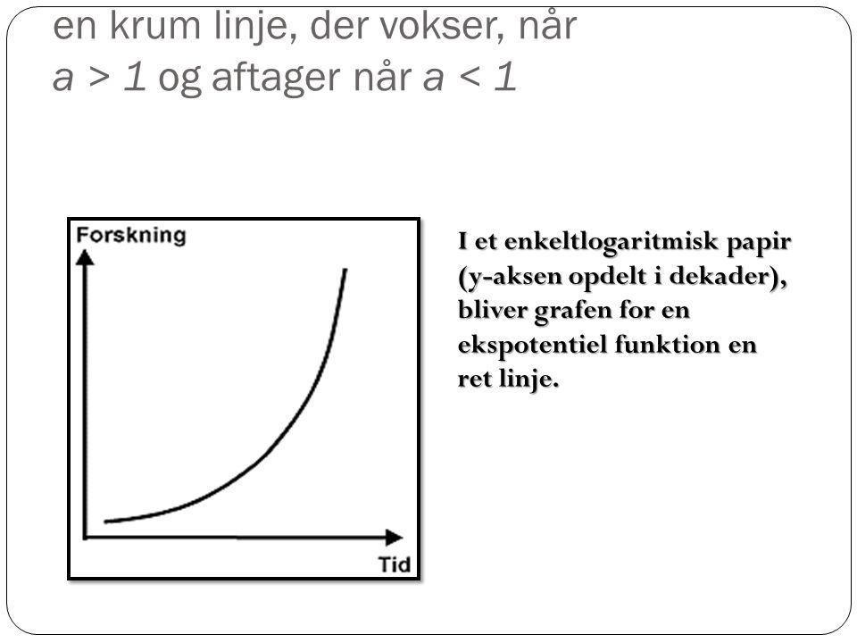 I et almindeligt koordinatsystem er grafen en krum linje, der vokser, når a > 1 og aftager når a < 1