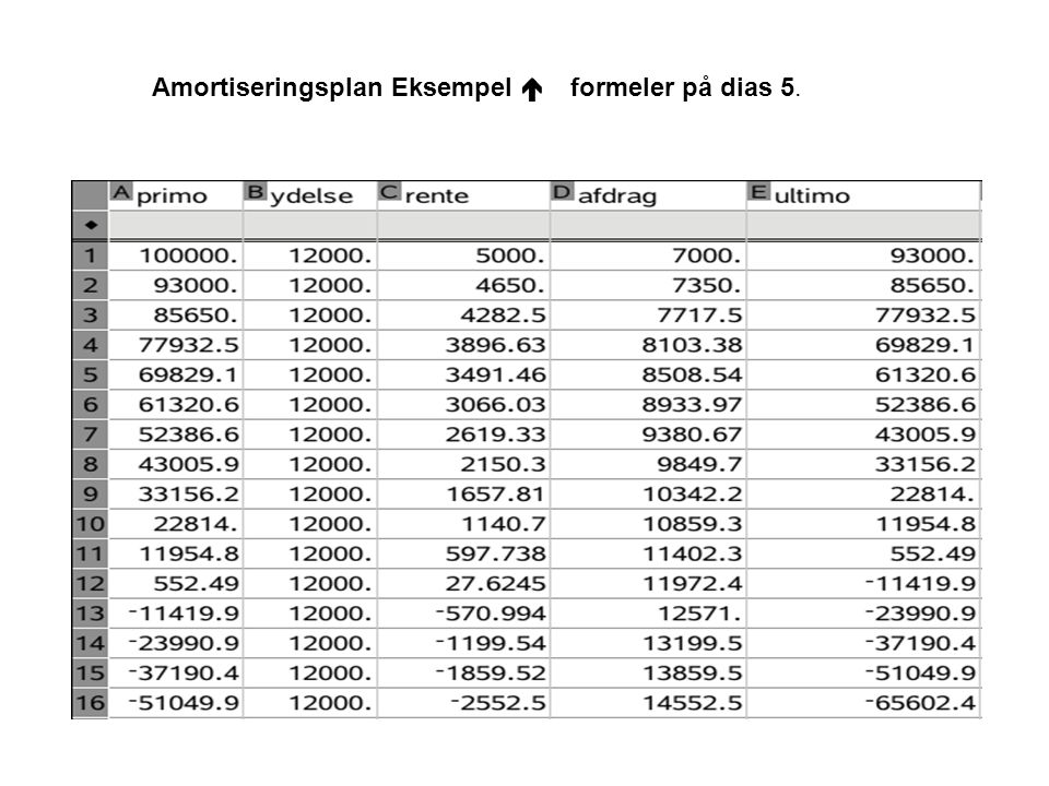 Amortiseringsplan Eksempel  formeler på dias 5.