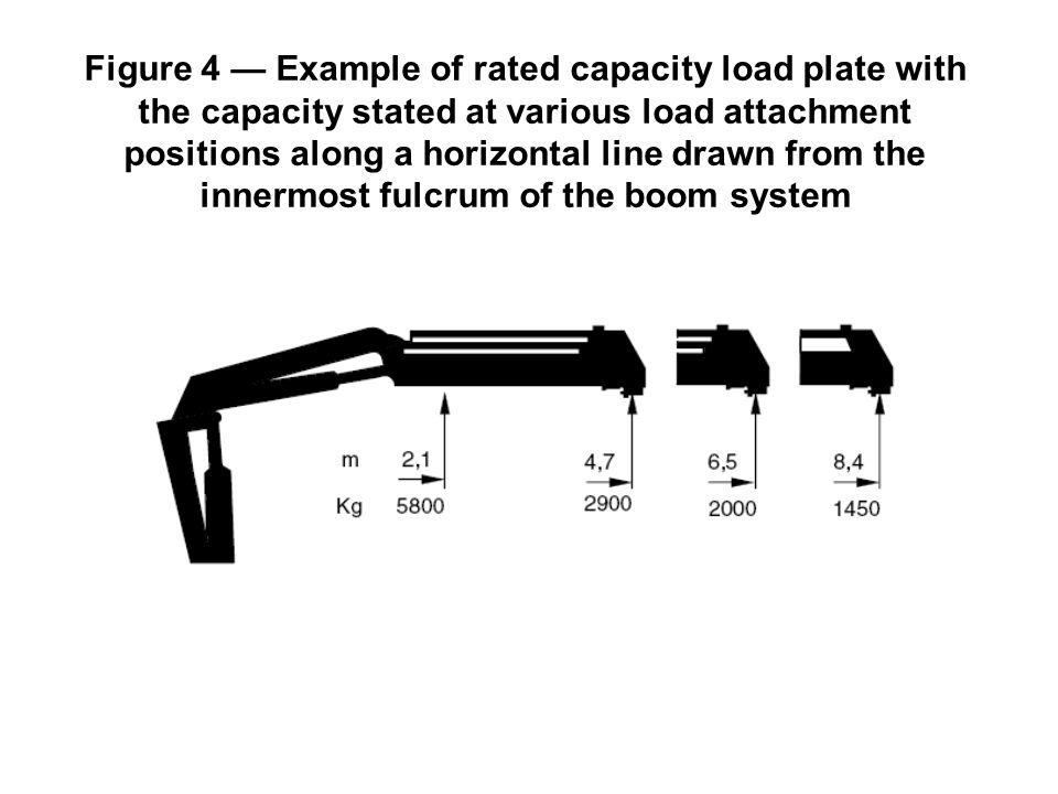 Figure 4 — Example of rated capacity load plate with the capacity stated at various load attachment positions along a horizontal line drawn from the innermost fulcrum of the boom system