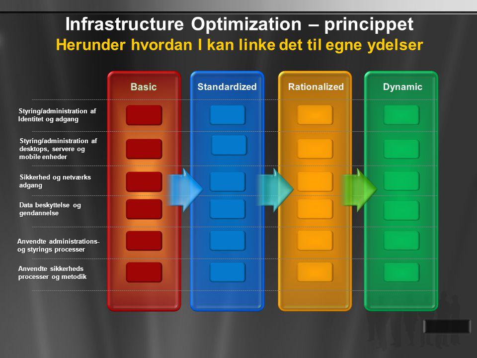Infrastructure Optimization – princippet Herunder hvordan I kan linke det til egne ydelser