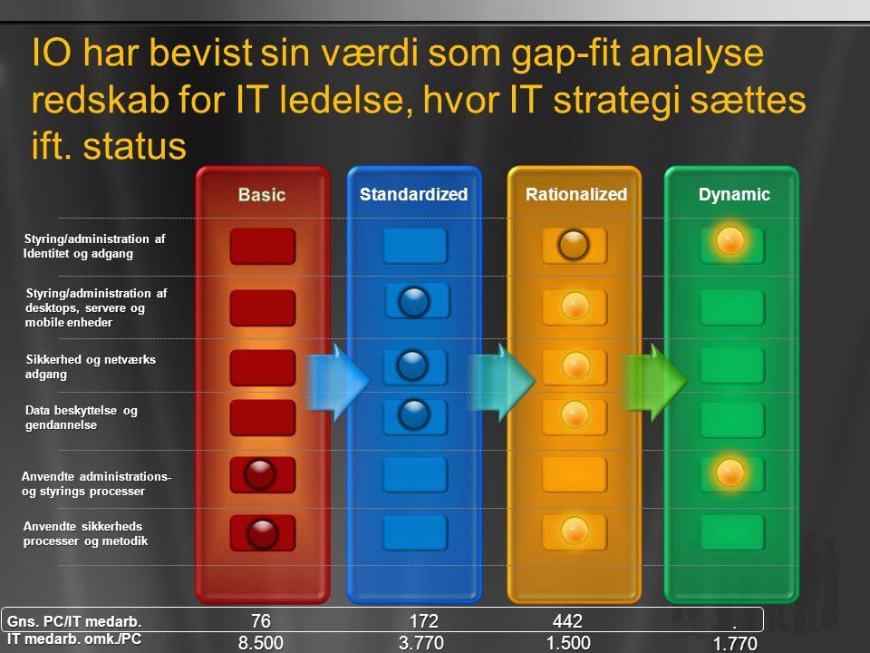 IO har bevist sin værdi som gap-fit analyse redskab for IT ledelse, hvor IT strategi sættes ift. status