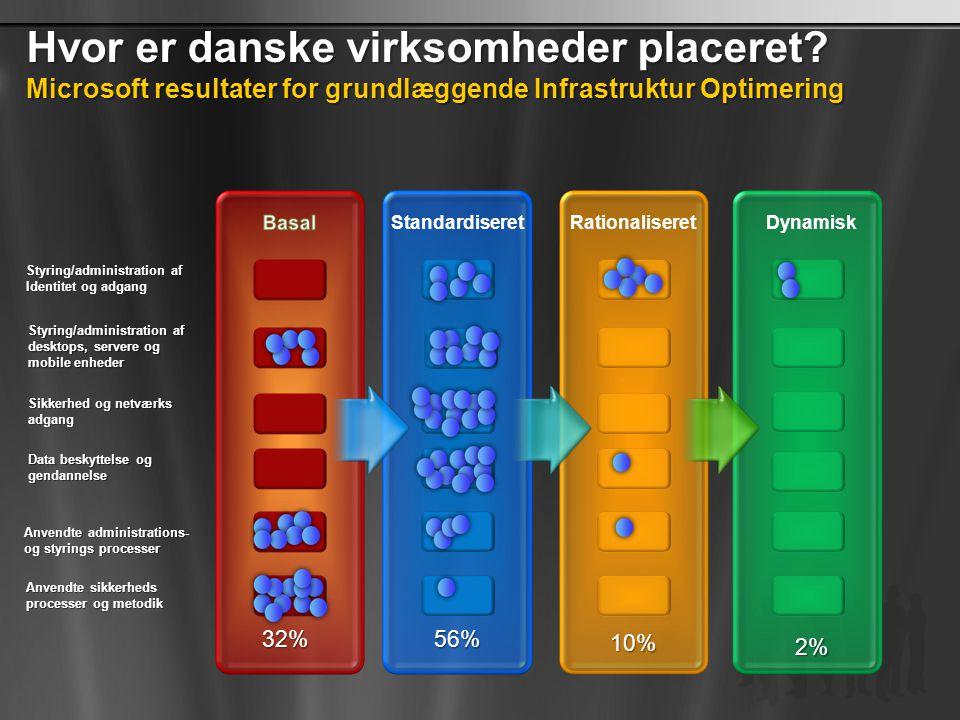 Hvor er danske virksomheder placeret