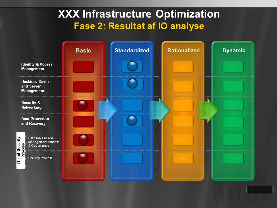 XXX Infrastructure Optimization Fase 2: Resultat af IO analyse