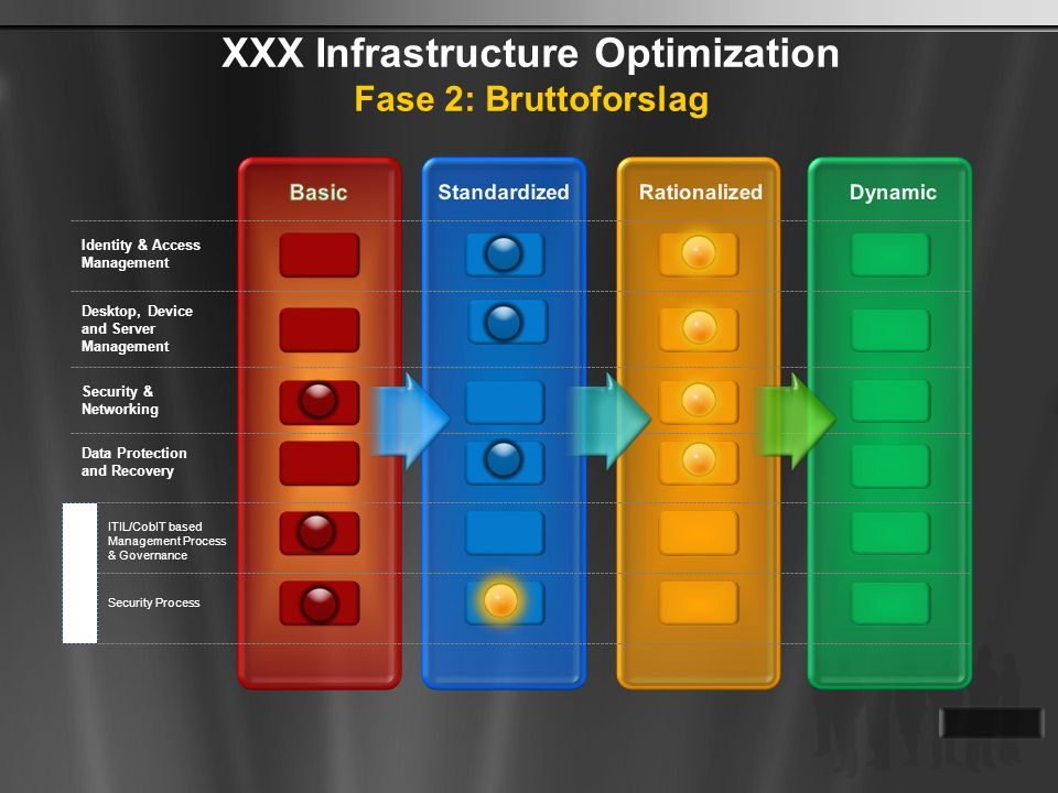 XXX Infrastructure Optimization Fase 2: Bruttoforslag