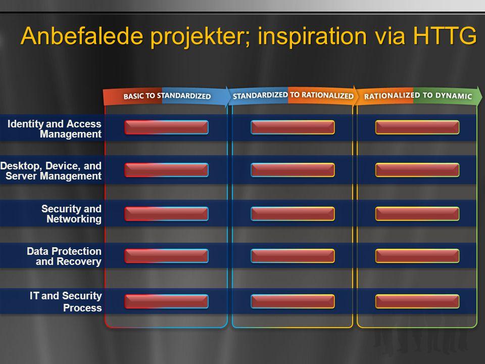 Anbefalede projekter; inspiration via HTTG