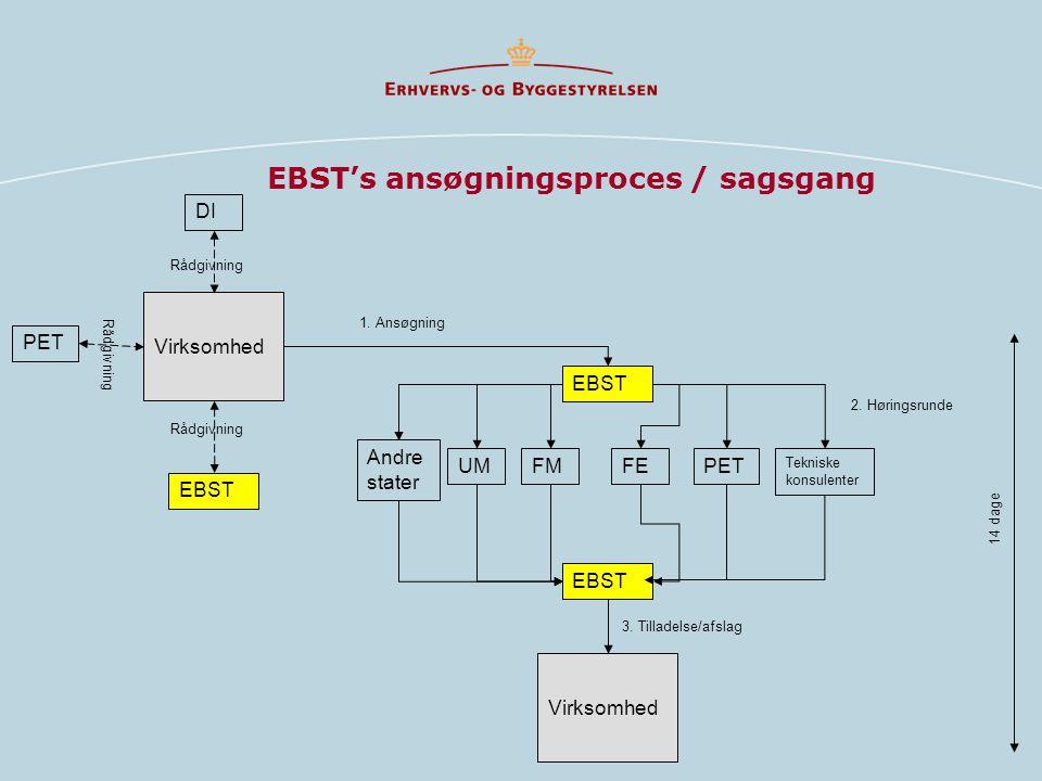 EBST's ansøgningsproces / sagsgang