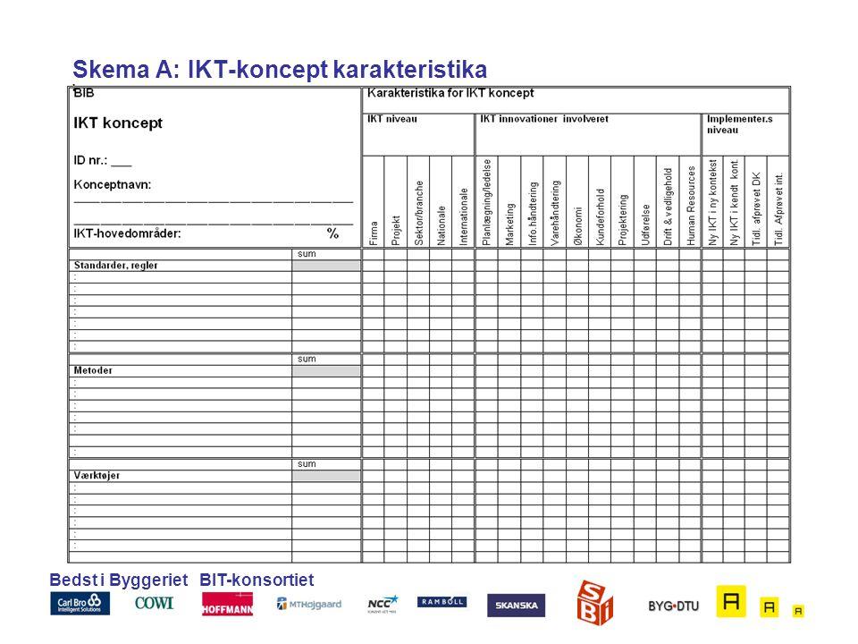 Skema A: IKT-koncept karakteristika