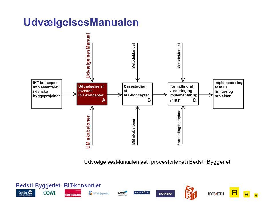 UdvælgelsesManualen set i procesforløbet i Bedst i Byggeriet