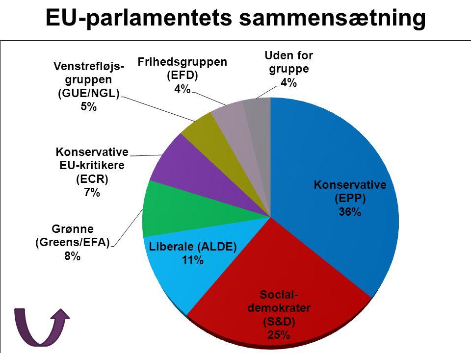 EU-parlamentets sammensætning