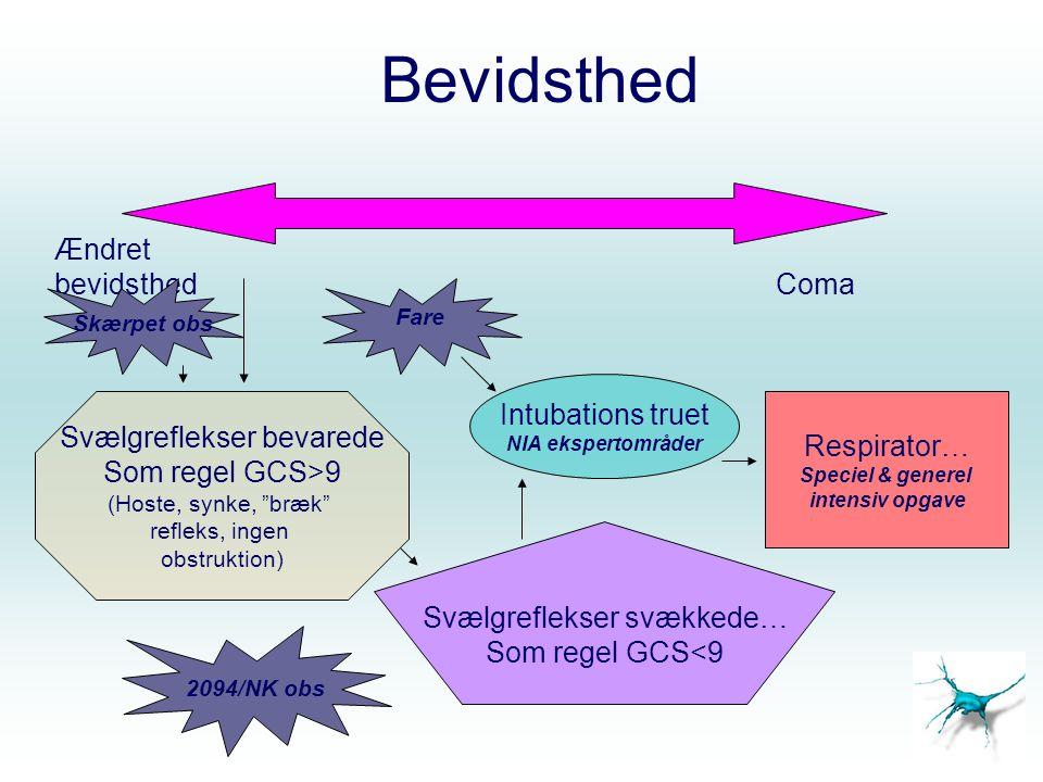 Bevidsthed Ændret bevidsthed Coma Intubations truet