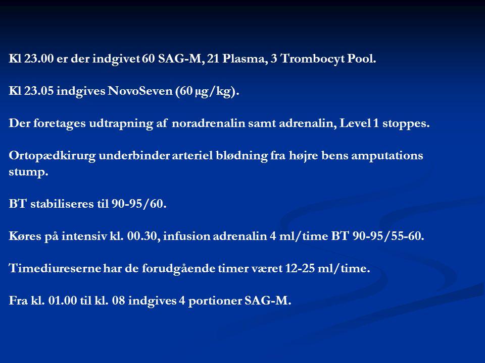 Kl 23.00 er der indgivet 60 SAG-M, 21 Plasma, 3 Trombocyt Pool.