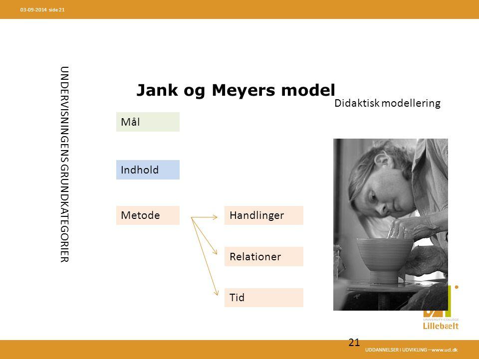 Jank og Meyers model UNDERVISNINGENS GRUNDKATEGORIER