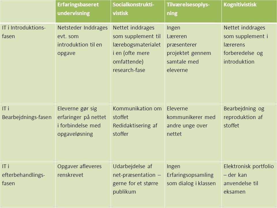 Erfaringsbaseret undervisning. Socialkonstrukti-vistisk. Tilværelsesoplys-ning. Kognitivistisk. IT i Introduktions-fasen.