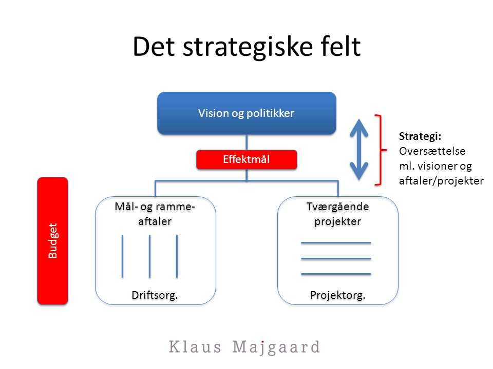 Det strategiske felt Vision og politikker Mål- og ramme- aftaler