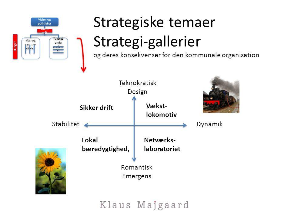 Vision og politikker Mål- og ramme- aftaler. Tværgående. projekter. Effektmål. Budget.